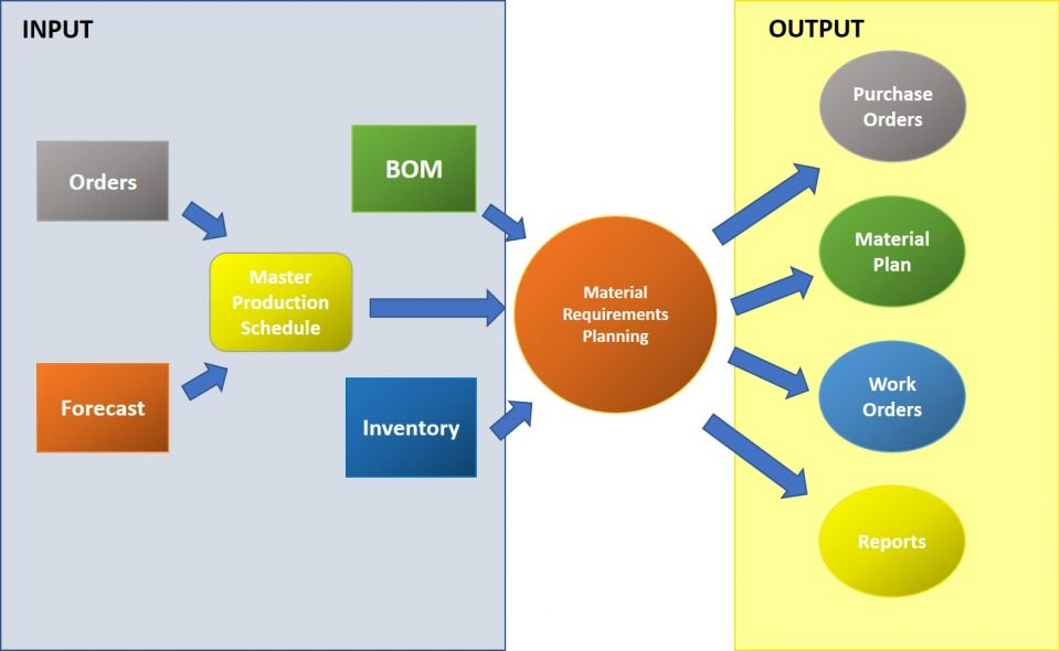 Input and Output Diagram of MRP